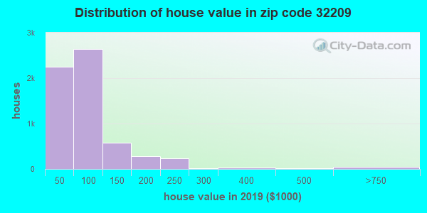 Zip code 32209 house/condo values in 2010