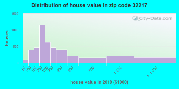Zip code 32217 house/condo values in 2010