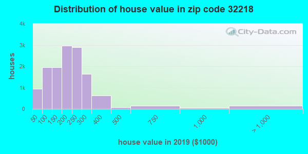 Zip code 32218 house/condo values in 2011
