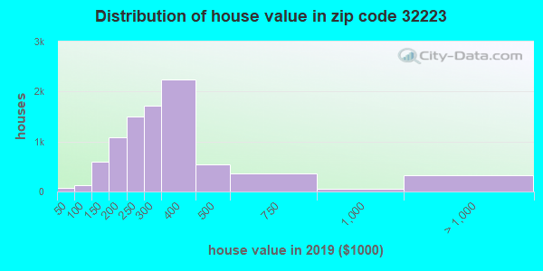 Zip code 32223 house/condo values in 2010