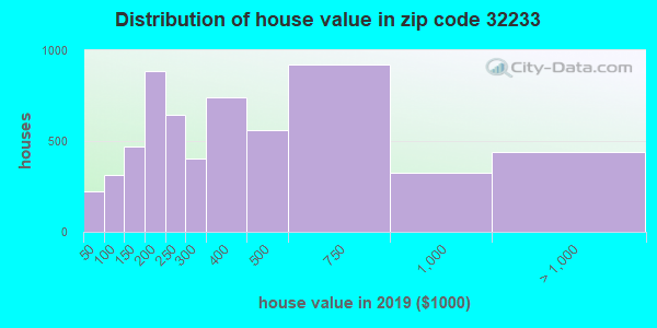 Zip code 32233 house/condo values in 2010