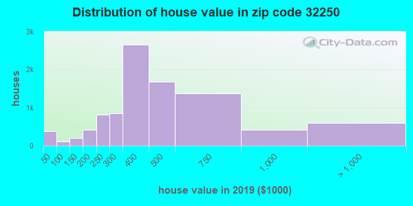 Zip code 32250 house/condo values in 2010