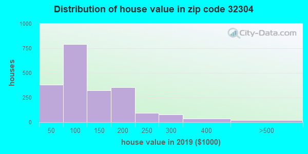 Zip code 32304 house/condo values in 2010