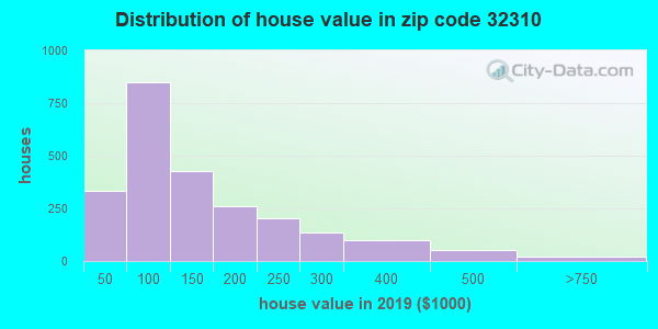 Zip code 32310 house/condo values in 2010