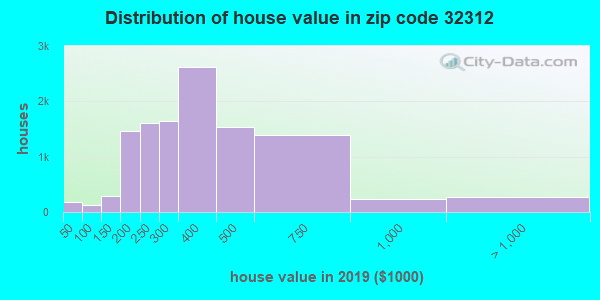Zip code 32312 house/condo values in 2010