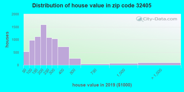 Zip code 32405 house/condo values in 2010