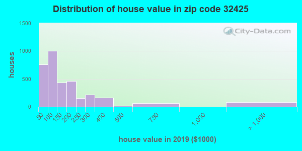Zip code 32425 house/condo values in 2010