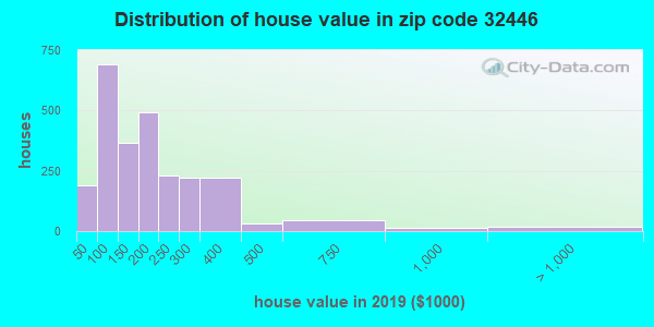 Zip code 32446 house/condo values in 2010