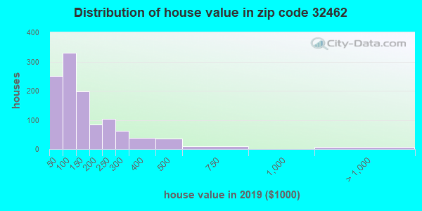 Zip code 32462 house/condo values in 2010