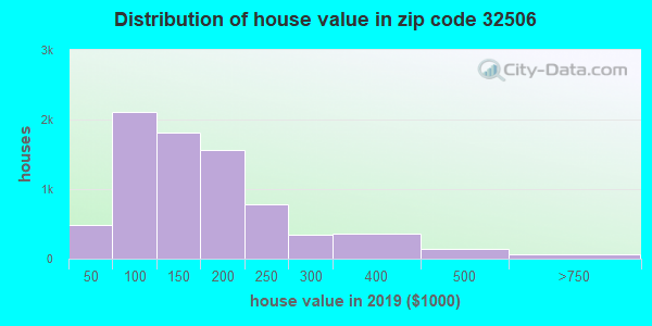 Zip code 32506 house/condo values in 2010