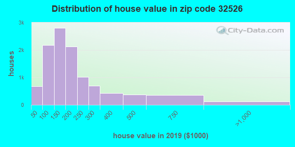 Zip code 32526 house/condo values in 2010