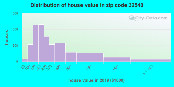 Zip code 32548 house/condo values in 2010