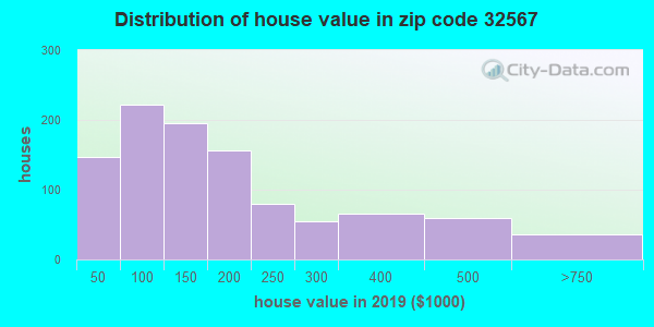 Zip code 32567 house/condo values in 2010