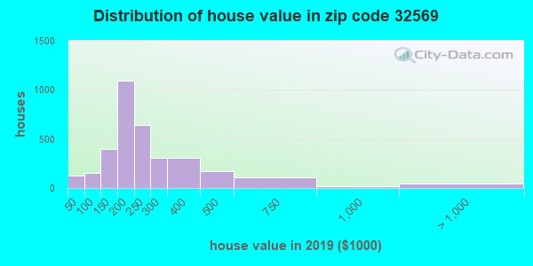 Zip code 32569 house/condo values in 2010