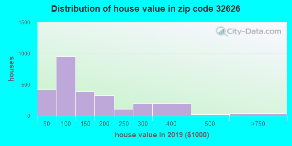Zip code 32626 house/condo values in 2010