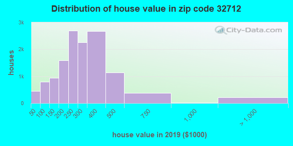 Zip code 32712 house/condo values in 2010