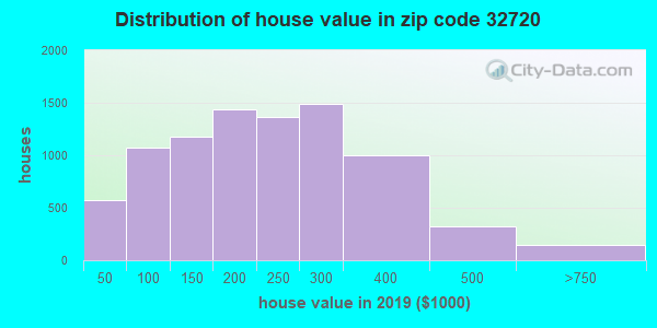 Zip code 32720 house/condo values in 2010