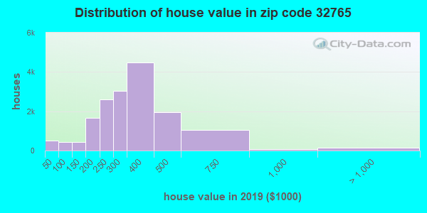 Zip code 32765 house/condo values in 2010