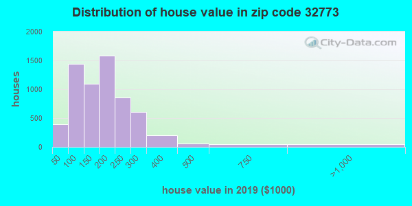 Zip code 32773 house/condo values in 2010
