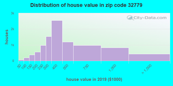 Zip code 32779 house/condo values in 2010