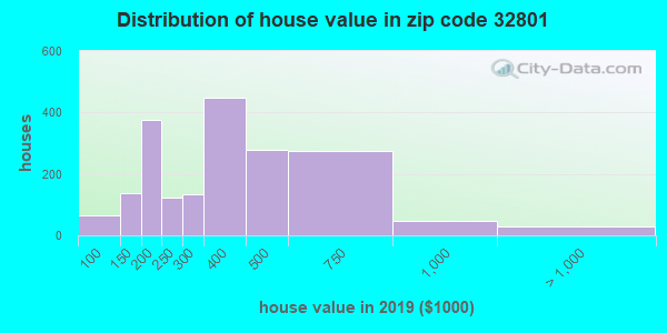 Zip code 32801 house/condo values in 2010