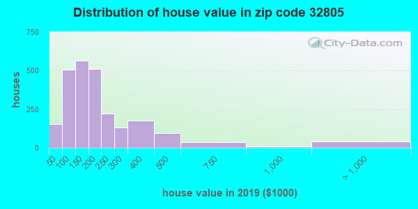 Zip code 32805 house/condo values in 2010