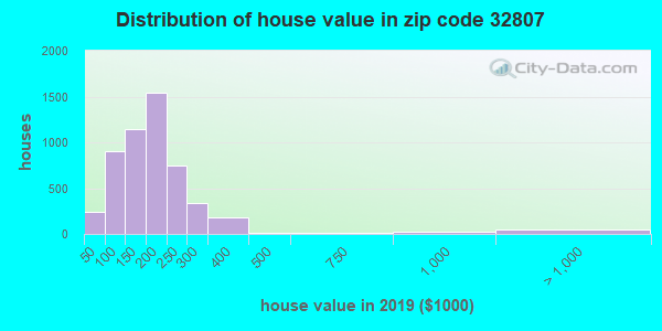 Zip code 32807 house/condo values in 2010