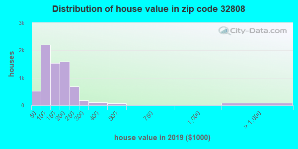 Zip code 32808 house/condo values in 2010