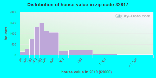 Zip code 32817 house/condo values in 2010
