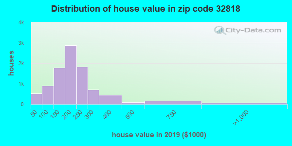 Zip code 32818 house/condo values in 2010