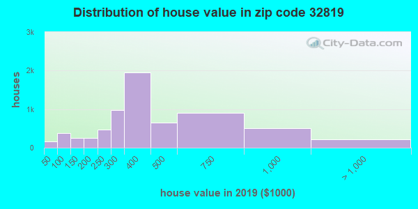 Zip code 32819 house/condo values in 2010