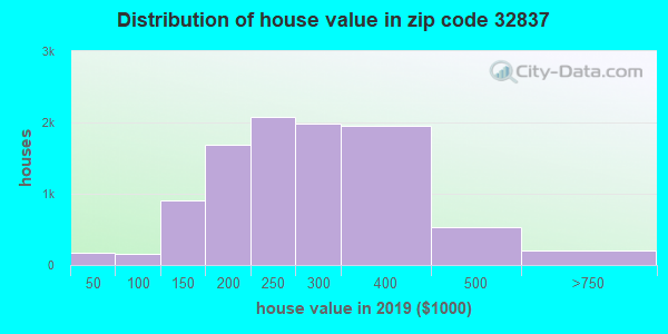 Zip code 32837 house/condo values in 2010