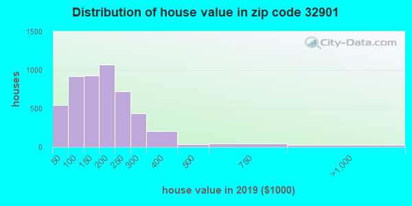 Zip code 32901 house/condo values in 2010