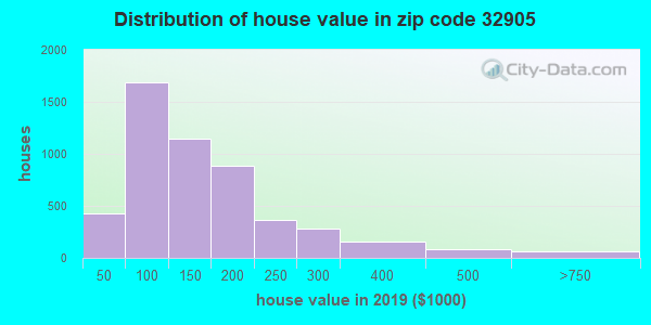 Zip code 32905 house/condo values in 2010