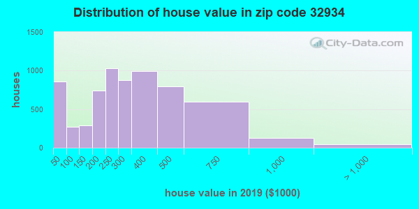 Zip code 32934 house/condo values in 2010