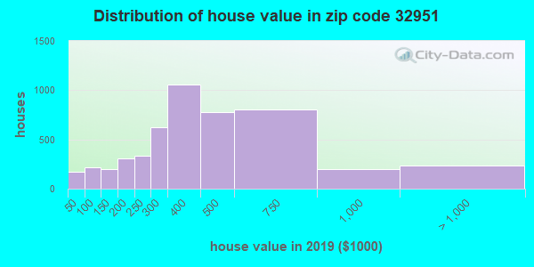 Zip code 32951 house/condo values in 2010