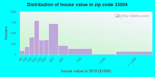 Zip code 33004 house/condo values in 2010