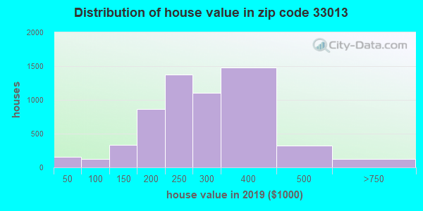 Zip code 33013 house/condo values in 2010