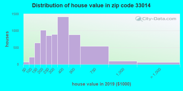 Zip code 33014 house/condo values in 2010