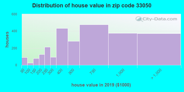 Zip code 33050 house/condo values in 2010