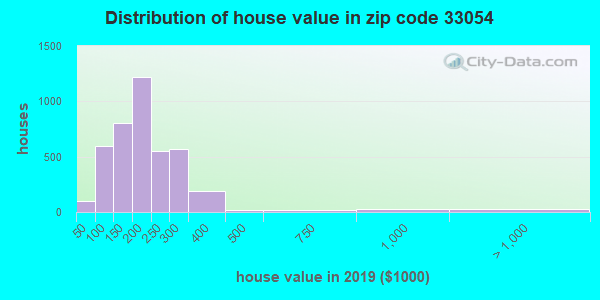 Zip code 33054 house/condo values in 2010