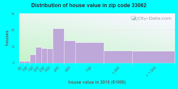 Zip code 33062 house/condo values in 2010