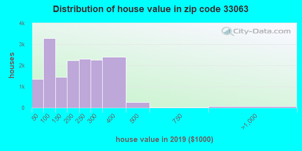 Zip code 33063 house/condo values in 2010