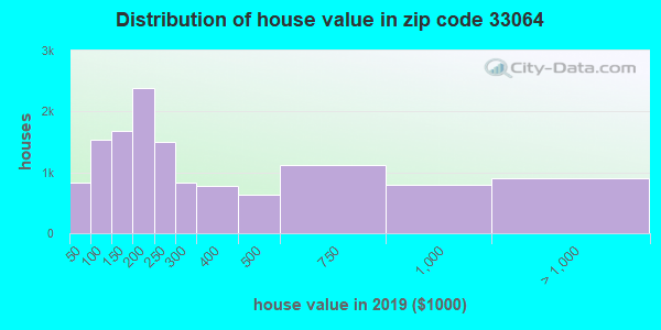 Zip code 33064 house/condo values in 2010
