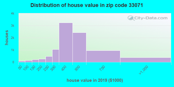 Estimate of home value of owner-occupied houses/condos in 2013 in zip code 33071