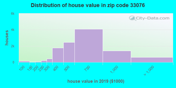 Zip code 33076 house/condo values in 2010
