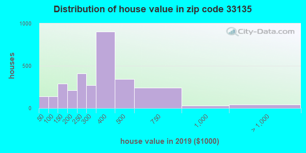 Zip code 33135 house/condo values in 2010