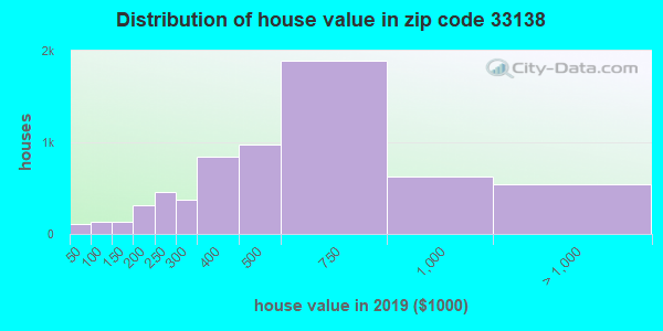 Zip code 33138 house/condo values in 2010