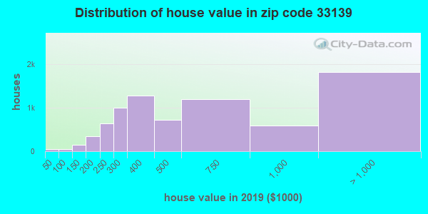 Zip code 33139 house/condo values in 2010