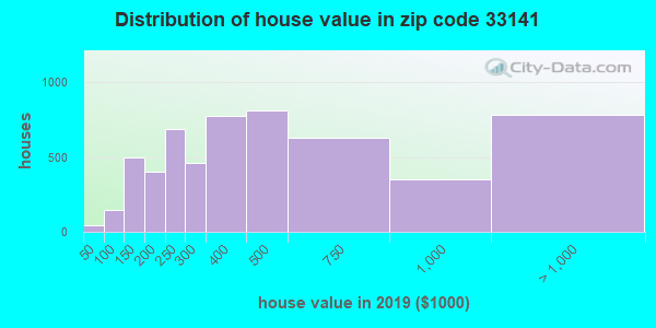 Zip code 33141 house/condo values in 2010